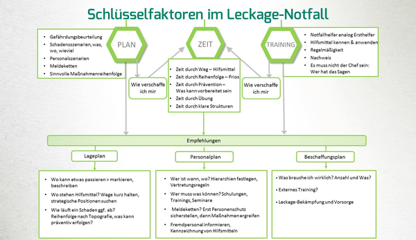 Notfall-Planung Leckage-Management